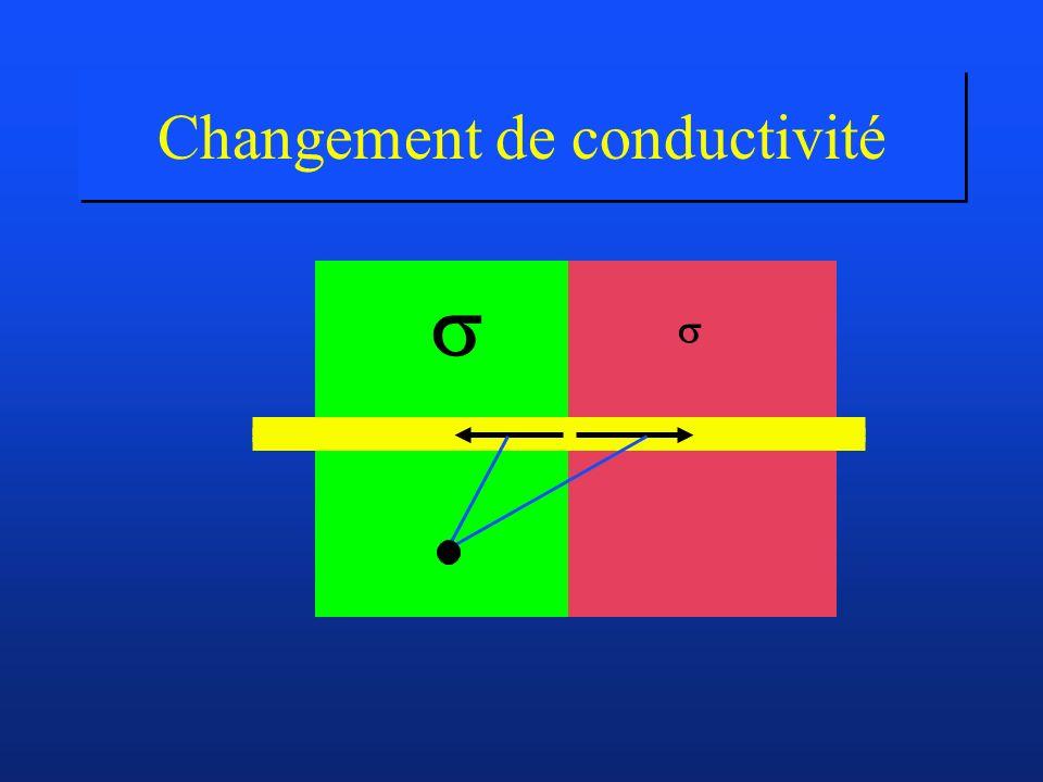 Changement de conductivité