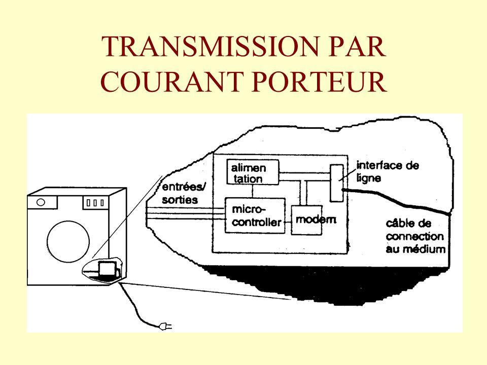 TRANSMISSION PAR COURANT PORTEUR