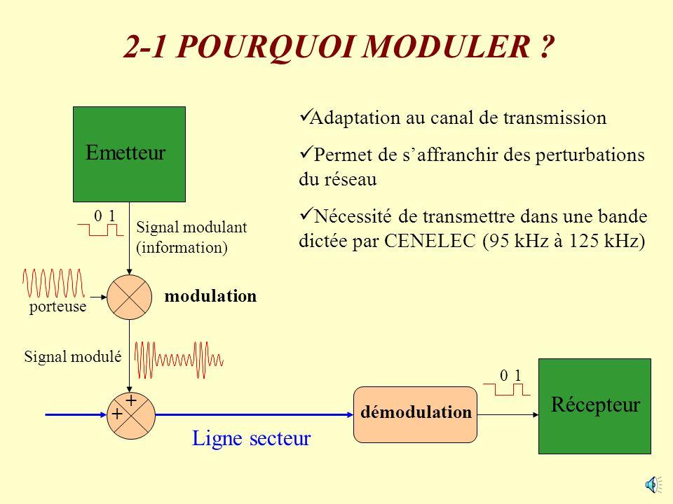 2-1 POURQUOI MODULER Emetteur Récepteur Ligne secteur