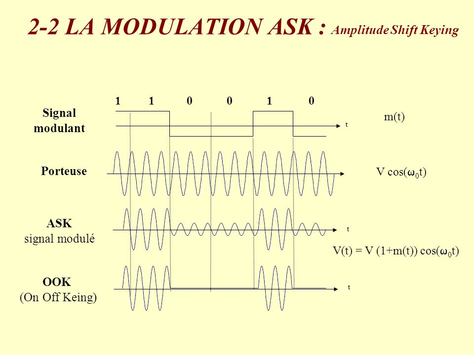 2-2 LA MODULATION ASK : Amplitude Shift Keying