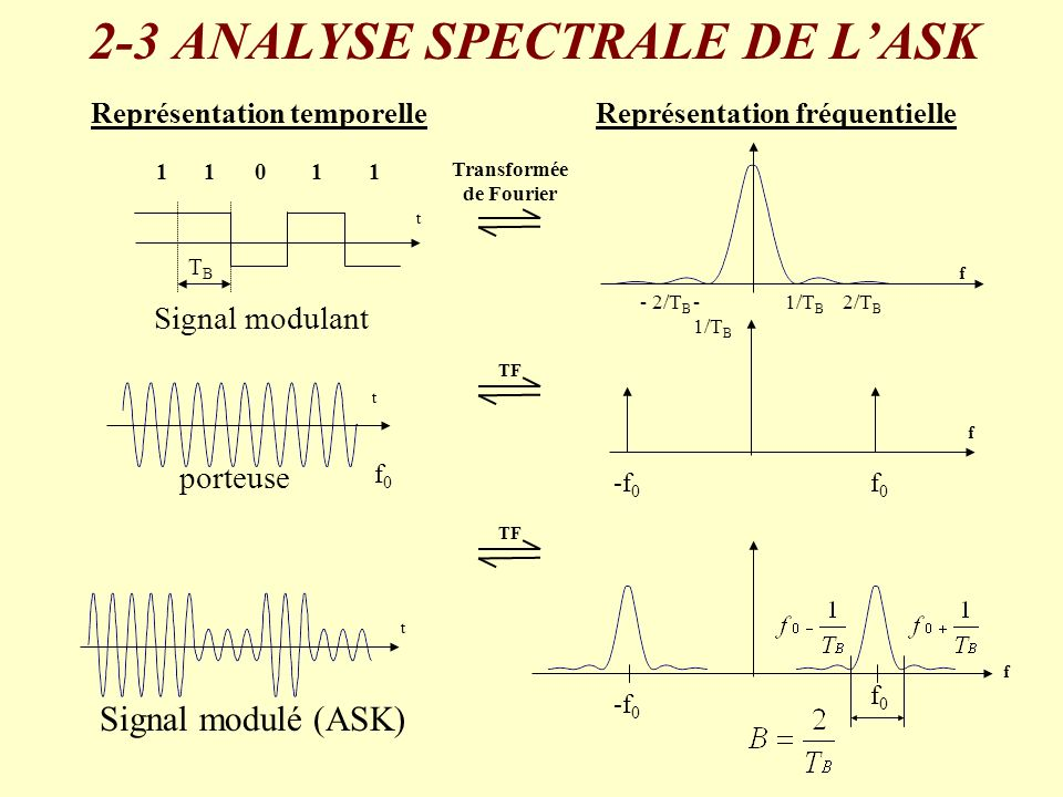 2-3 ANALYSE SPECTRALE DE L'ASK