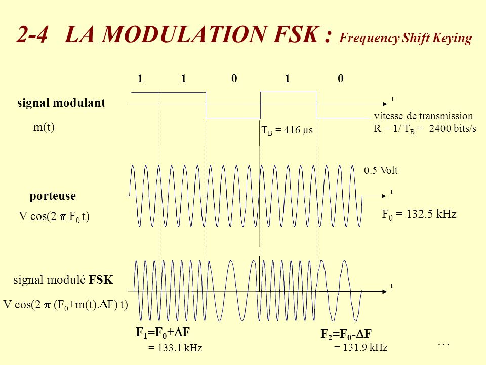 démodulation fsk Demodulation process for bandpass signals because not only is bit time (t b )   chapter 5 • binary fsk coherent digital communication system with.
