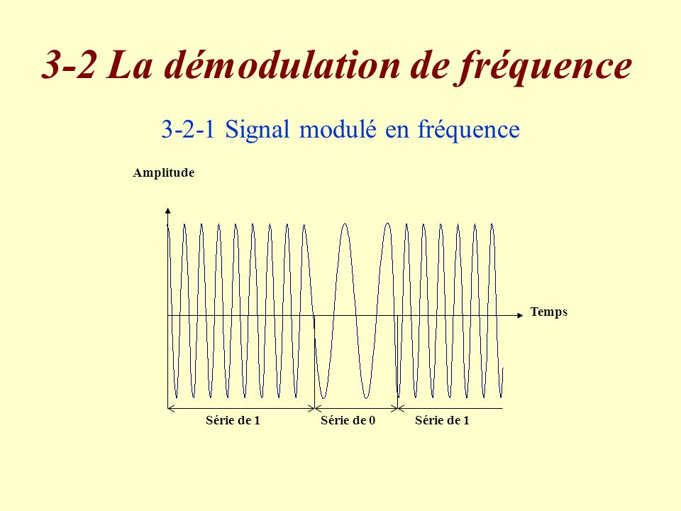 3-2-1 Signal modulé en fréquence