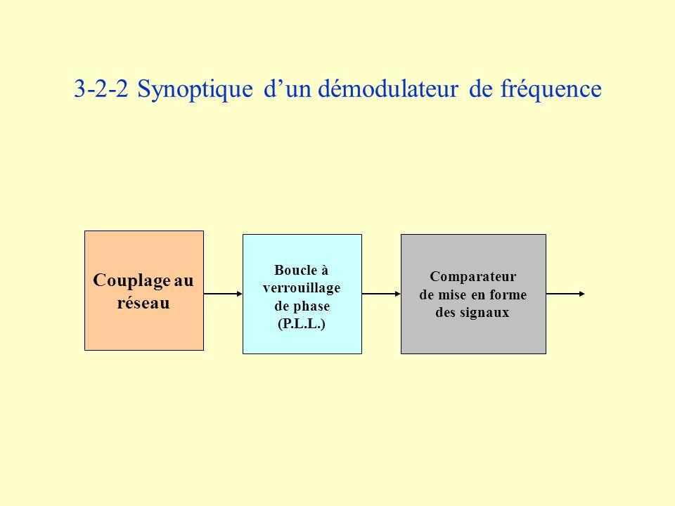 3-2-2 Synoptique d'un démodulateur de fréquence