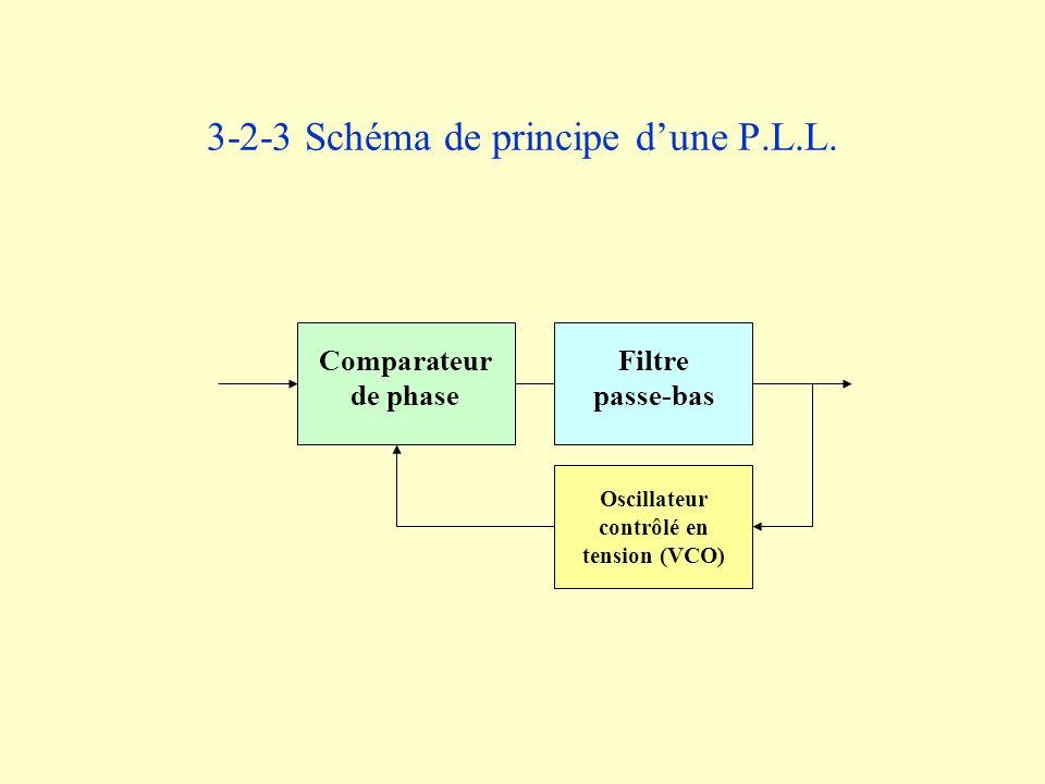 3-2-3 Schéma de principe d'une P.L.L.