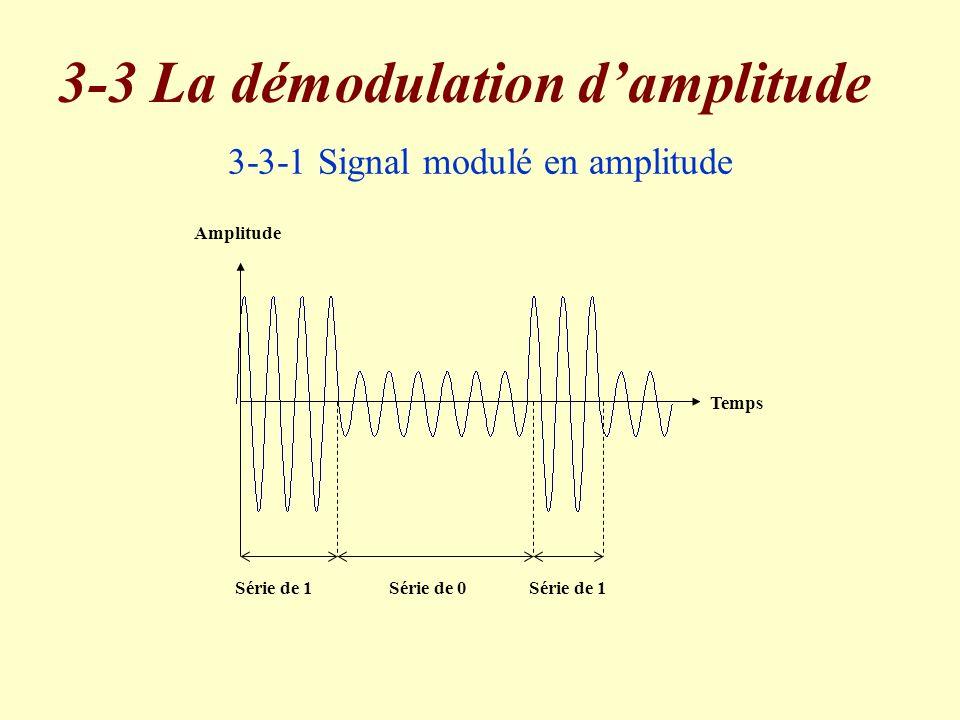 3-3-1 Signal modulé en amplitude