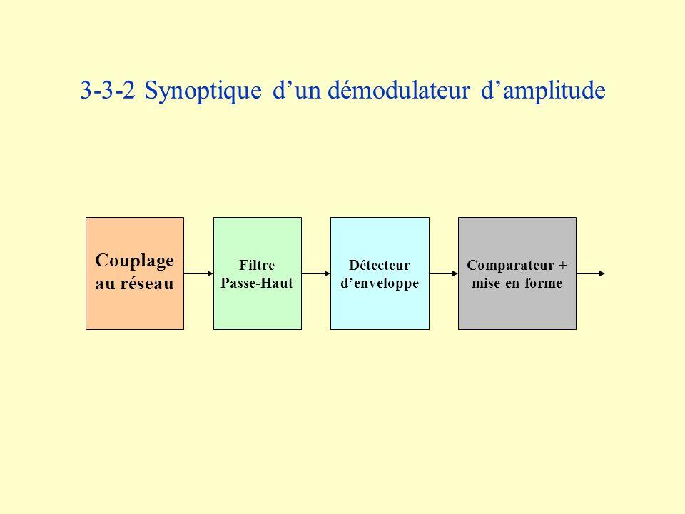 3-3-2 Synoptique d'un démodulateur d'amplitude