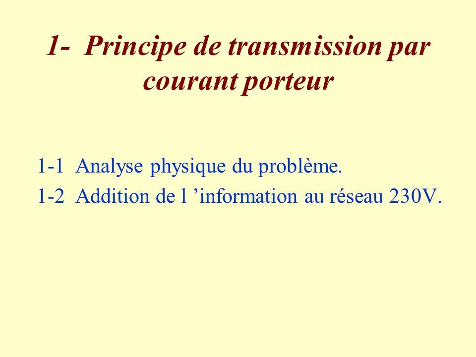 1- Principe de transmission par courant porteur