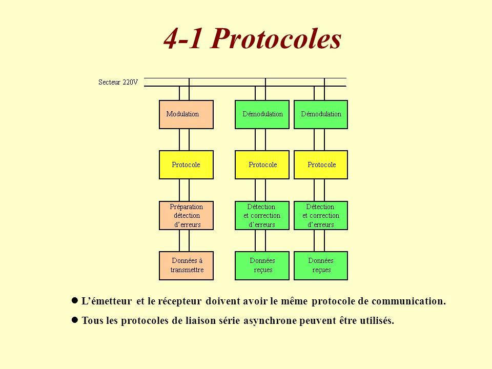 4-1 Protocoles L'émetteur et le récepteur doivent avoir le même protocole de communication.