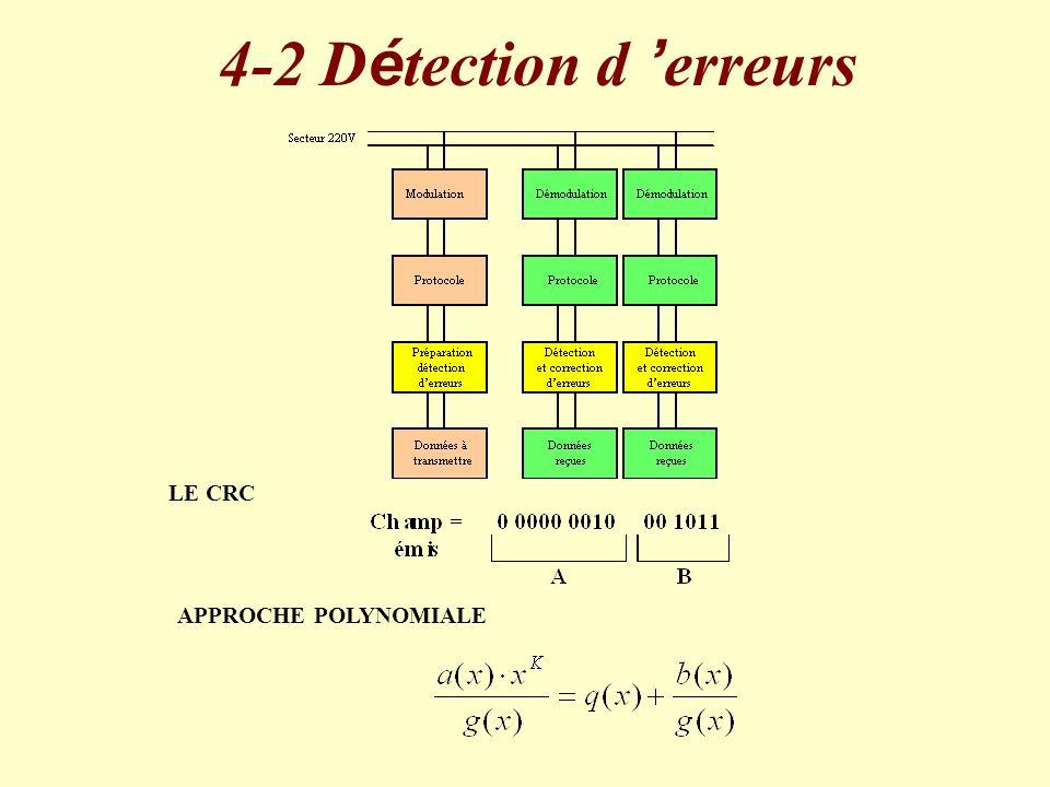 4-2 Détection d 'erreurs LE CRC APPROCHE POLYNOMIALE