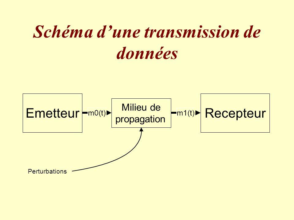 Schéma d'une transmission de données