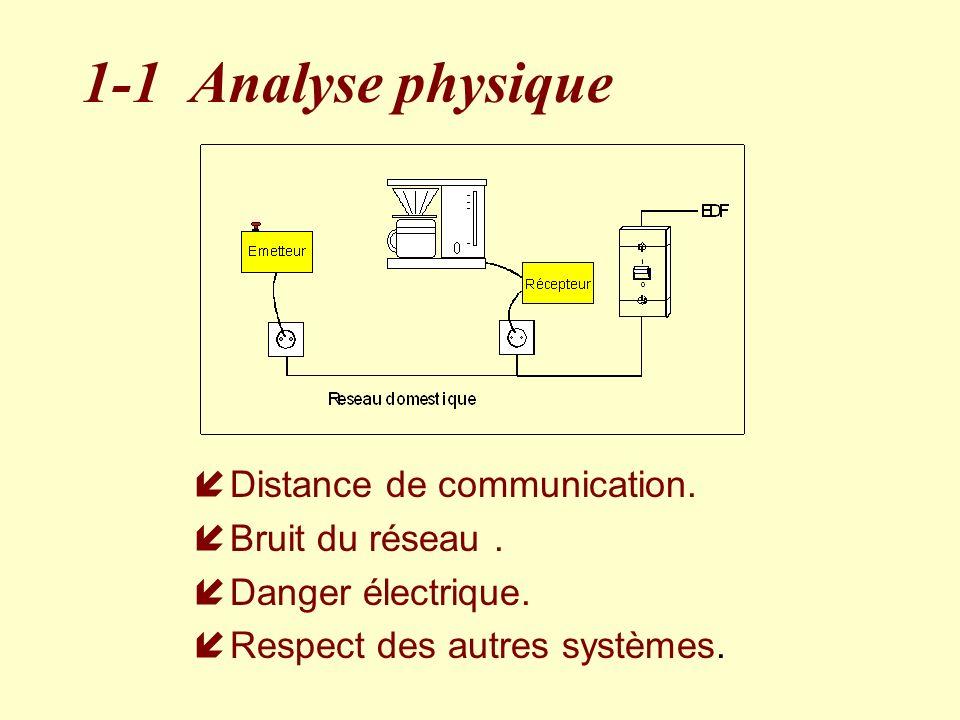 1-1 Analyse physique Distance de communication. Bruit du réseau .
