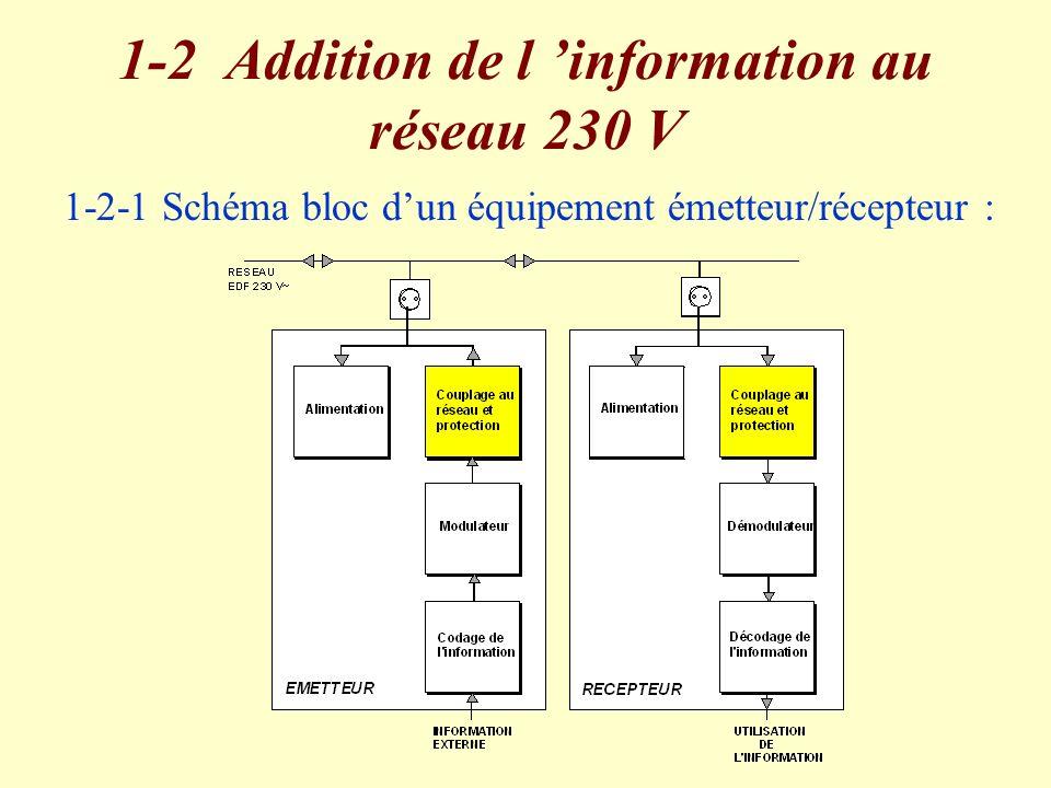 1-2 Addition de l 'information au réseau 230 V