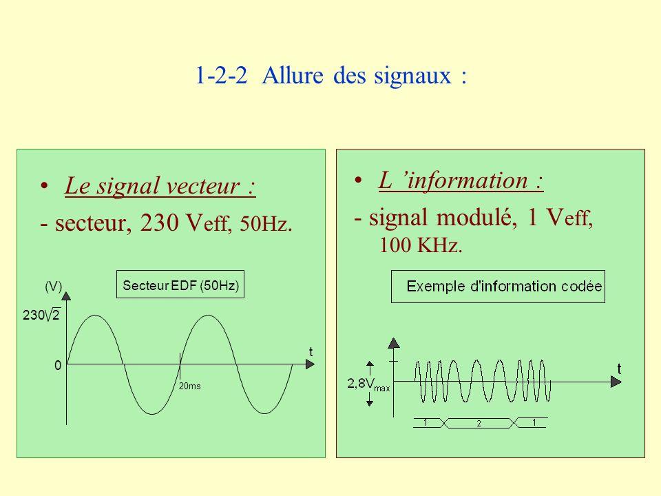 - signal modulé, 1 Veff, 100 KHz. Le signal vecteur :