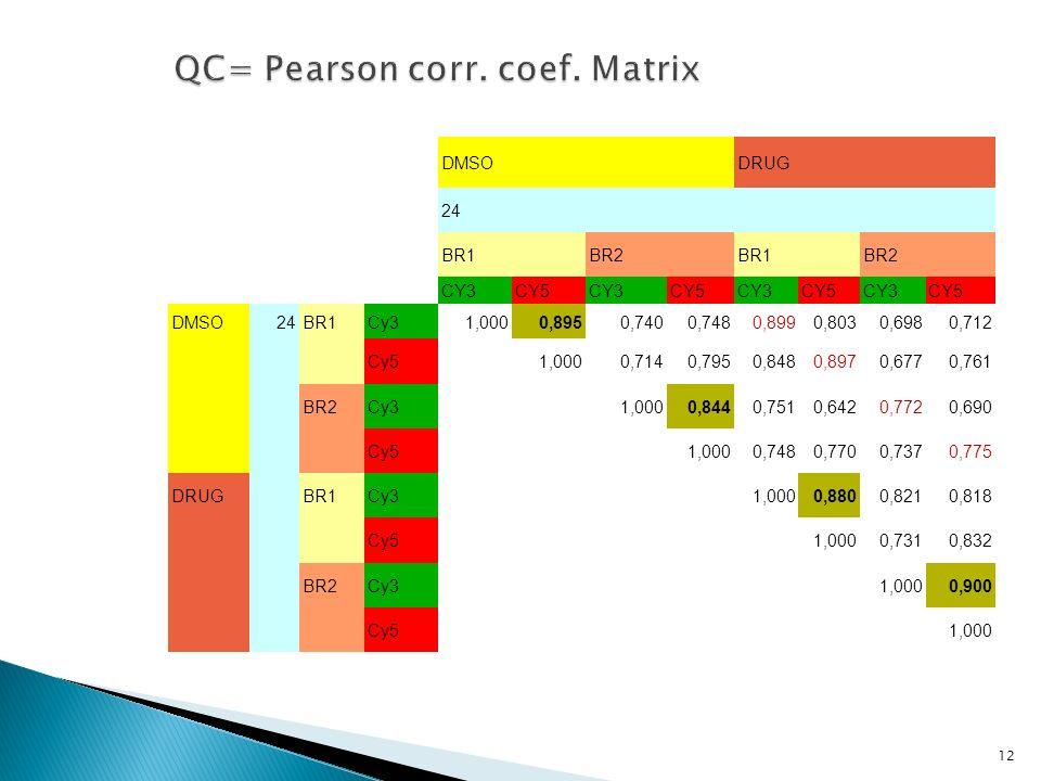 QC= Pearson corr. coef. Matrix