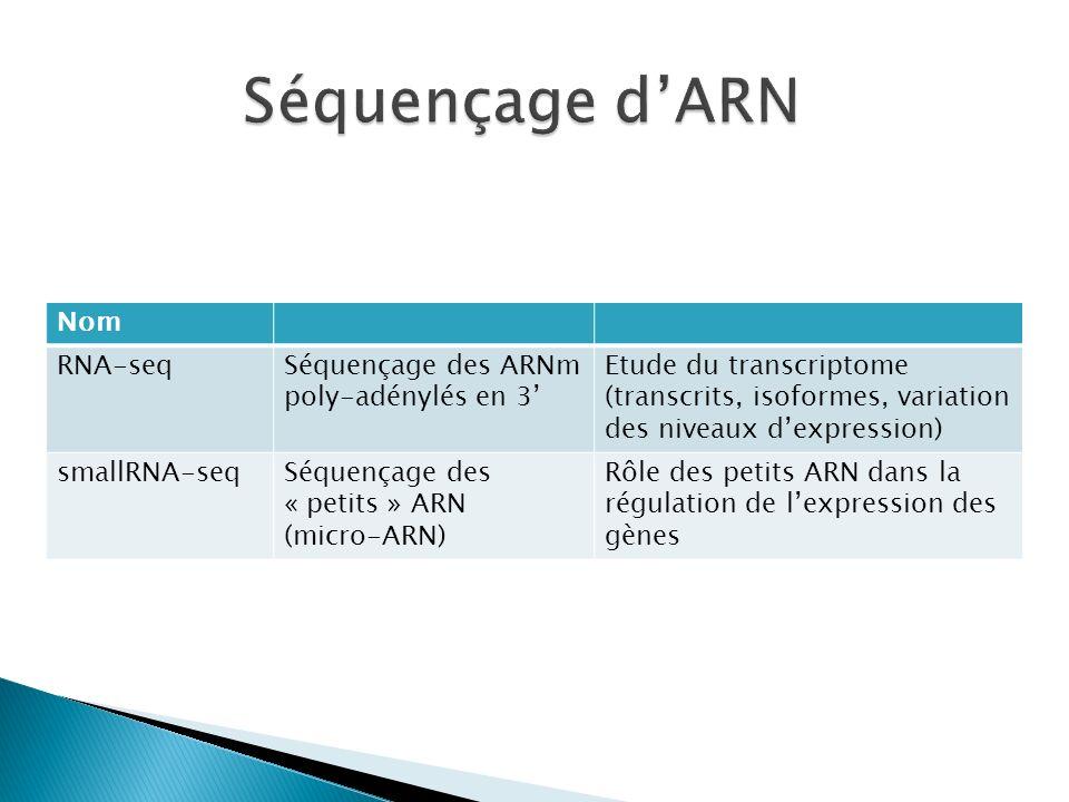 Séquençage d'ARN Nom RNA-seq Séquençage des ARNm poly-adénylés en 3'