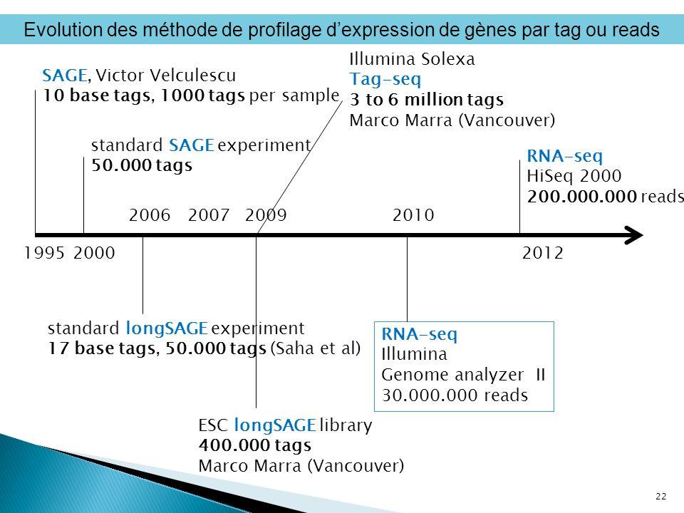 Evolution des méthode de profilage d'expression de gènes par tag ou reads