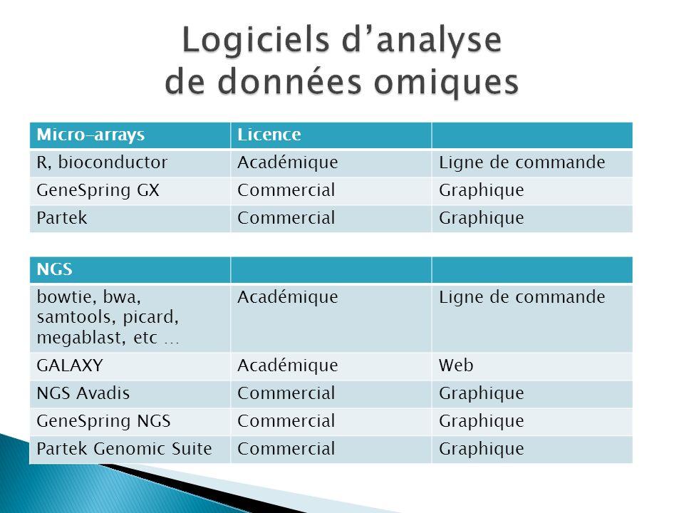 Logiciels d'analyse de données omiques