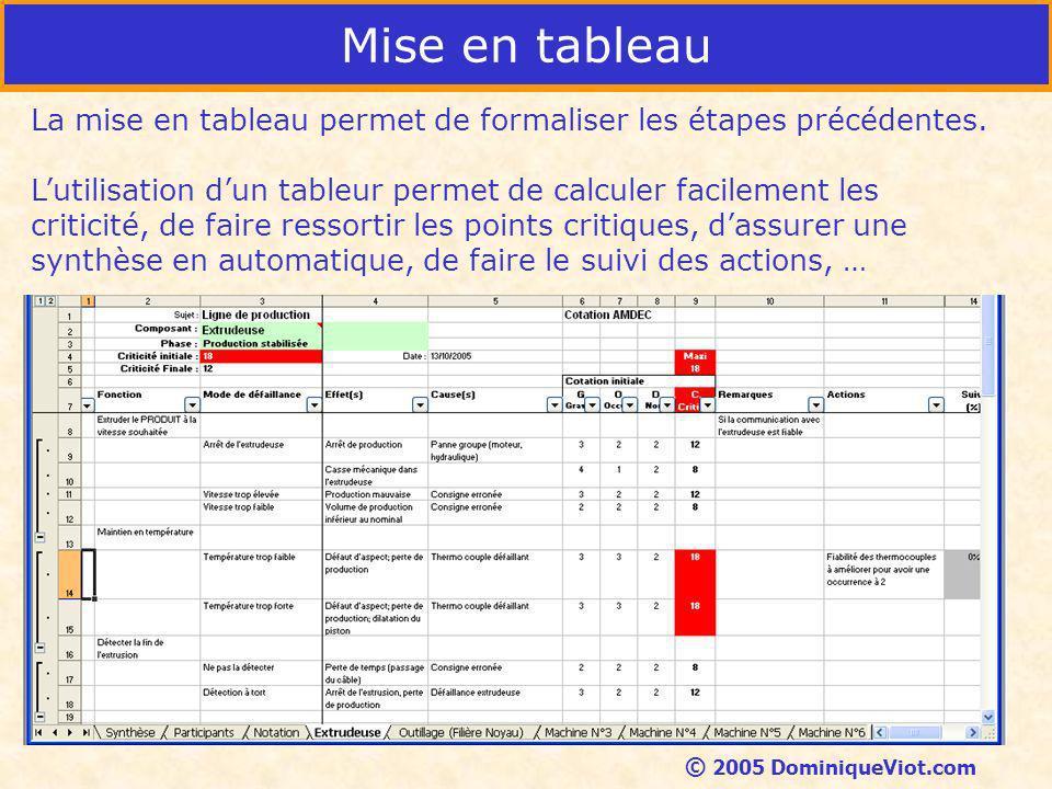 Mise en tableau La mise en tableau permet de formaliser les étapes précédentes.