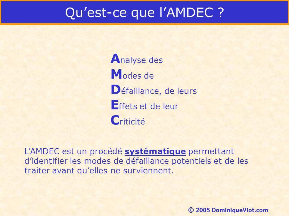 Qu'est-ce que l'AMDEC Analyse des Modes de Défaillance, de leurs