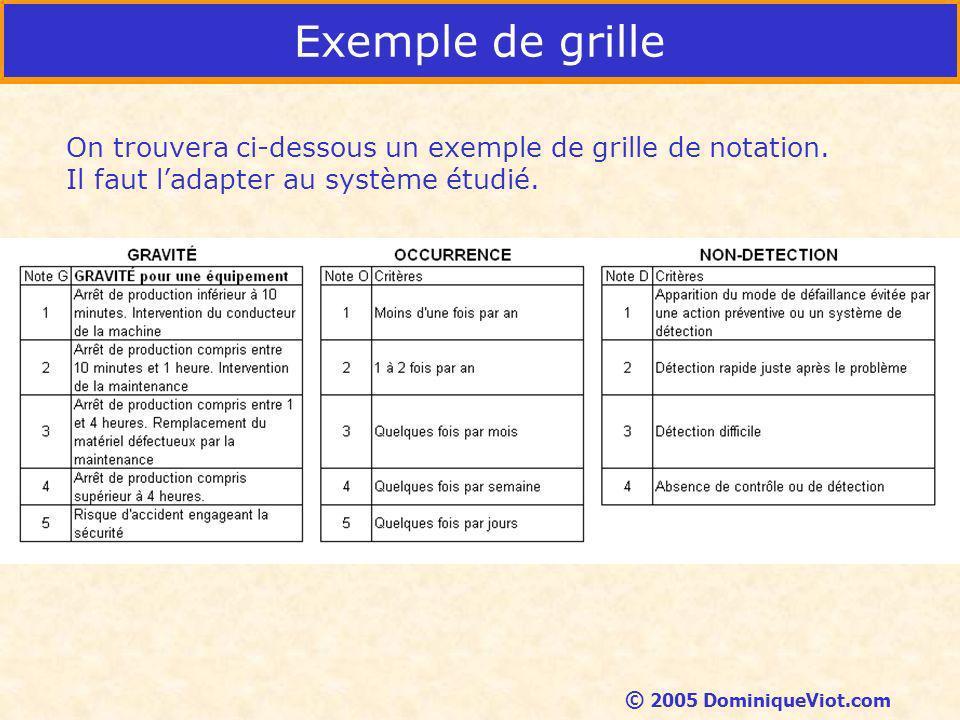 Exemple de grille On trouvera ci-dessous un exemple de grille de notation. Il faut l'adapter au système étudié.