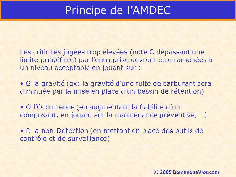 Principe de l'AMDEC