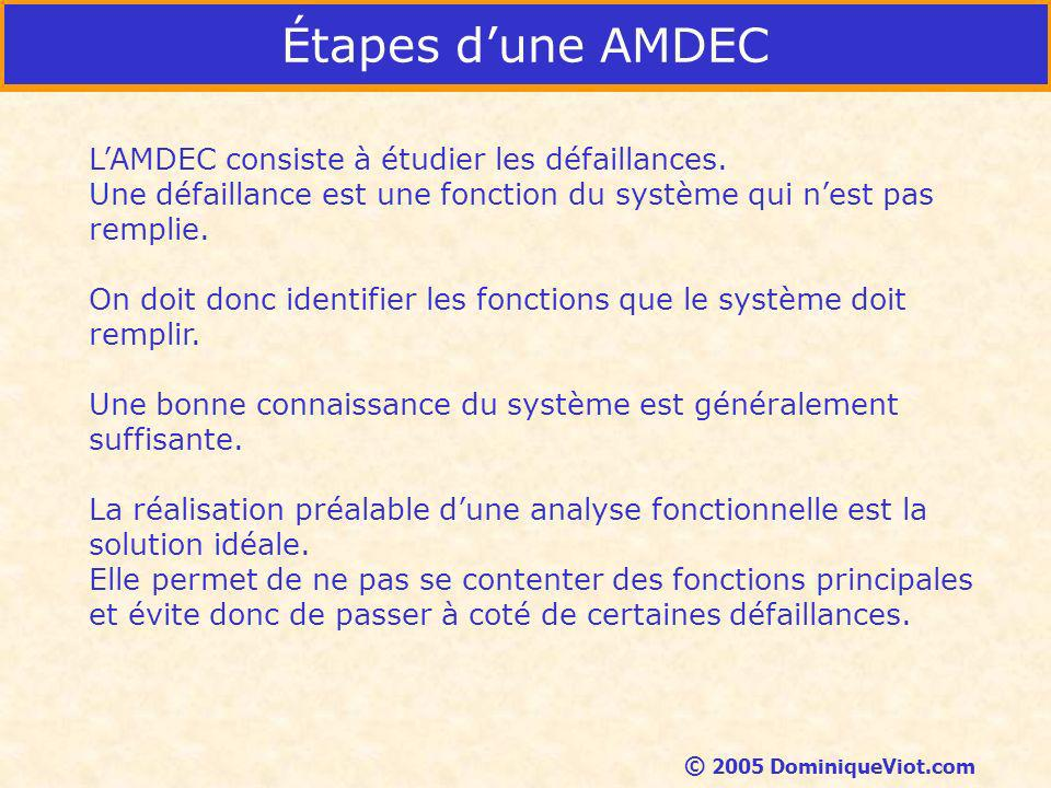 Étapes d'une AMDEC L'AMDEC consiste à étudier les défaillances.