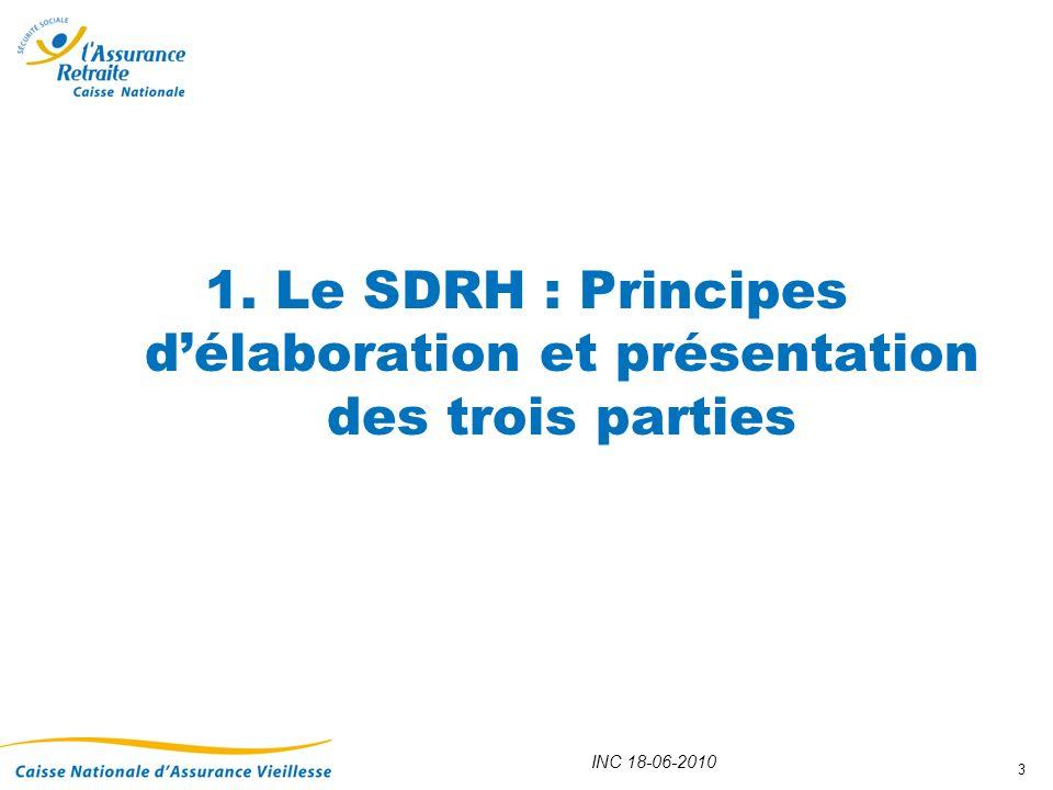 1. Le SDRH : Principes d'élaboration et présentation des trois parties