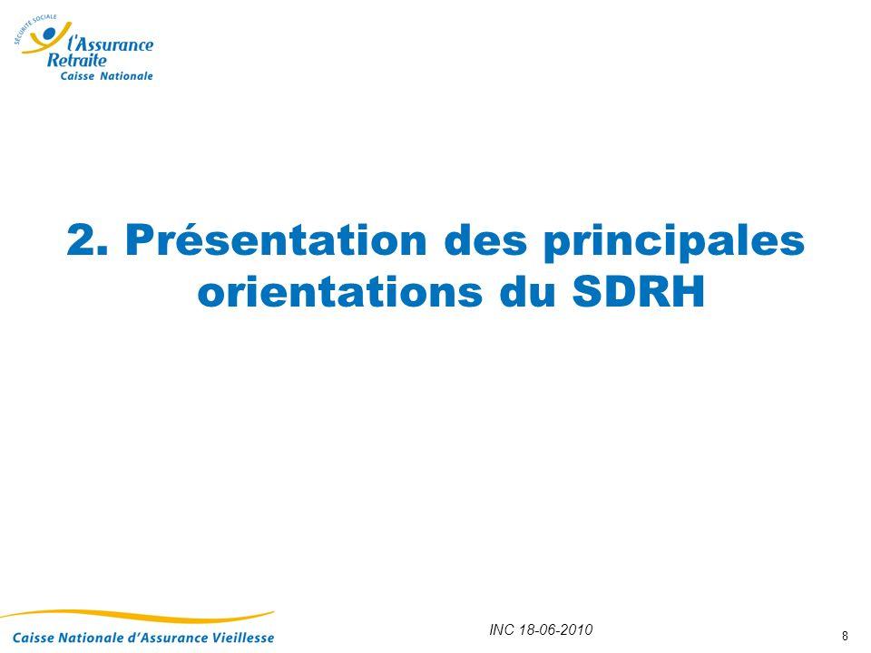2. Présentation des principales orientations du SDRH