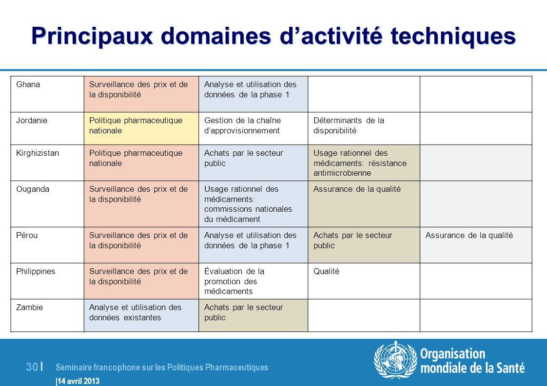 Principaux domaines d'activité techniques