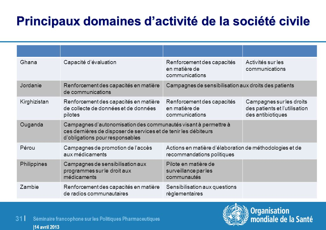 Principaux domaines d'activité de la société civile