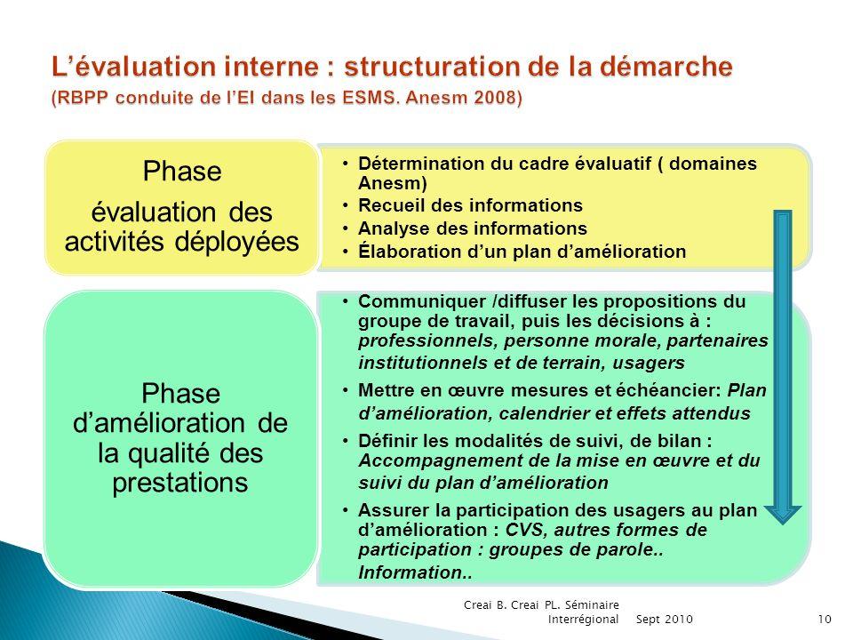 L'évaluation interne : structuration de la démarche (RBPP conduite de l'EI dans les ESMS. Anesm 2008)