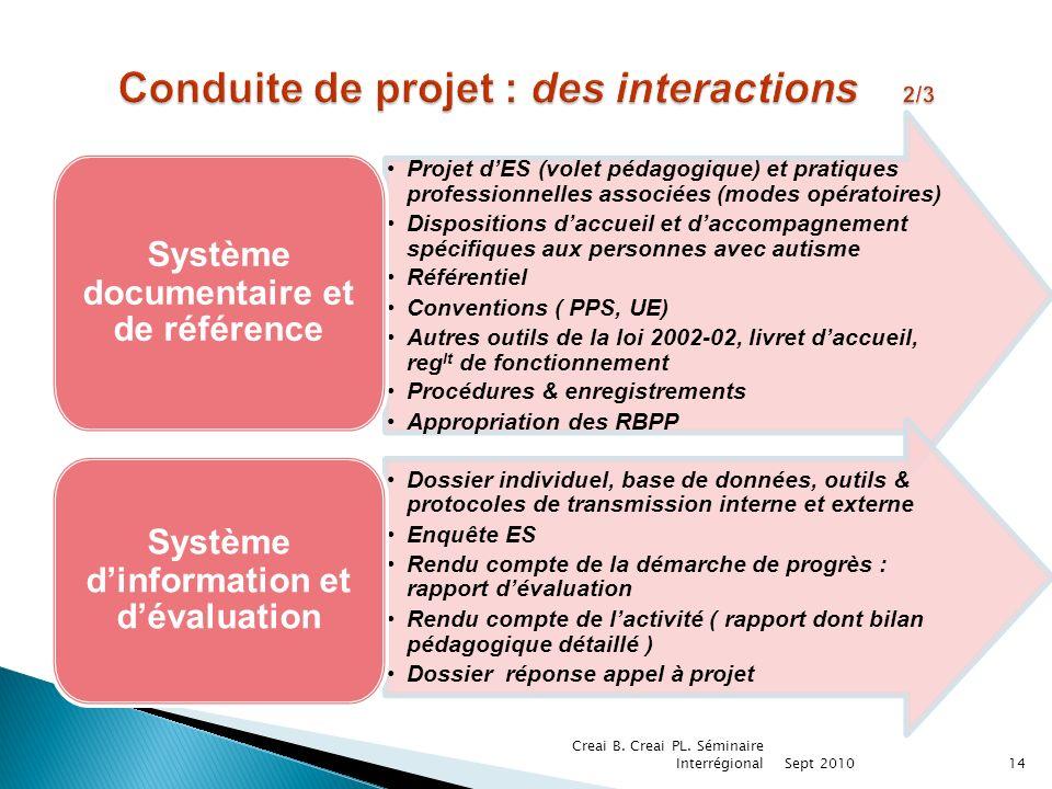 Conduite de projet : des interactions 2/3