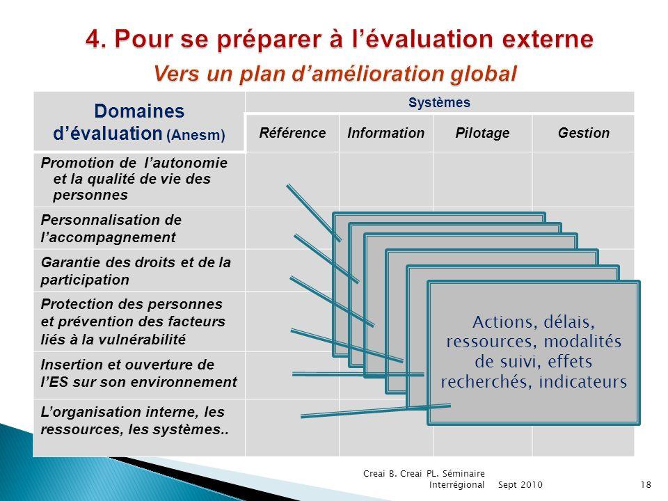 Domaines d'évaluation (Anesm)