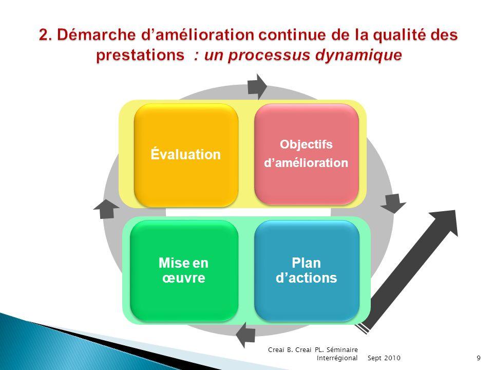 2. Démarche d'amélioration continue de la qualité des prestations : un processus dynamique