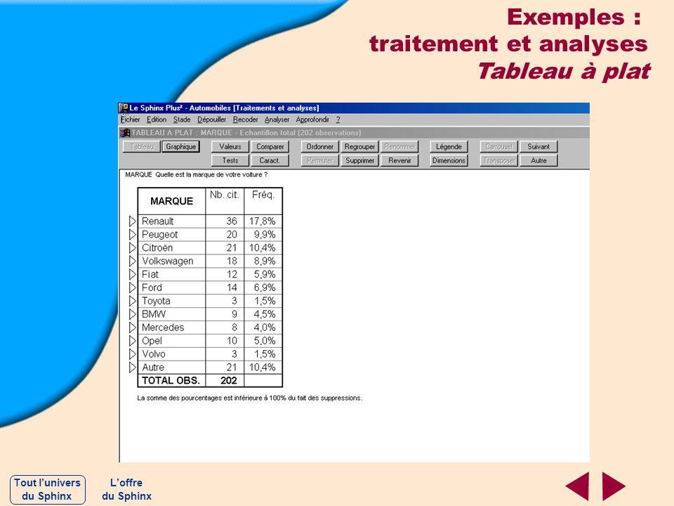 traitement et analyses Tableau à plat