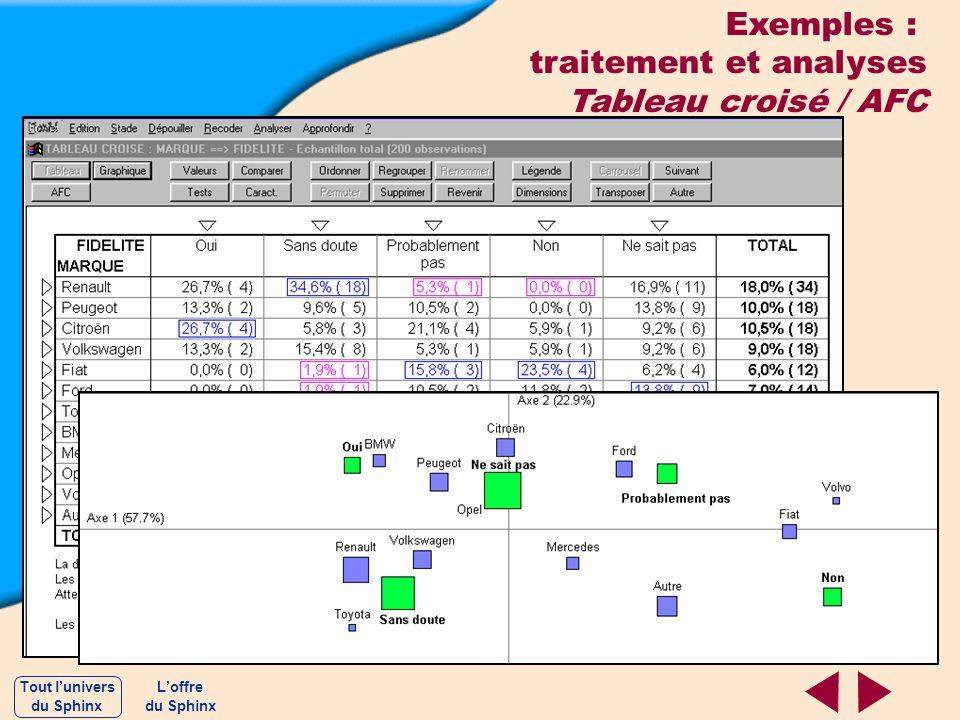traitement et analyses Tableau croisé / AFC