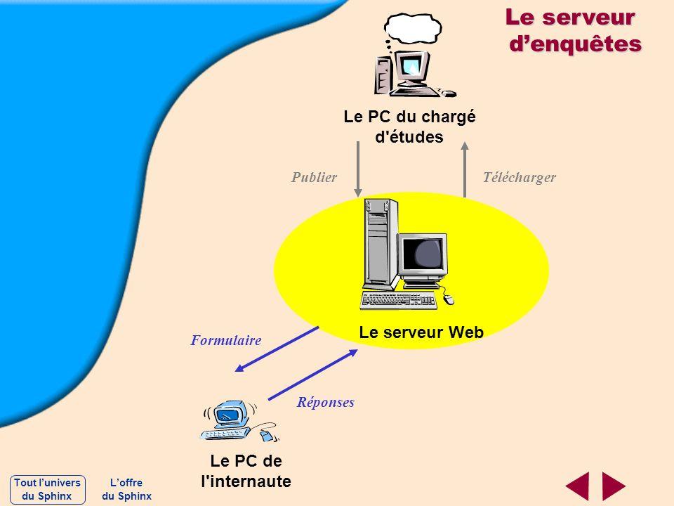 Le serveur d'enquêtes Le PC du chargé d études Le serveur Web