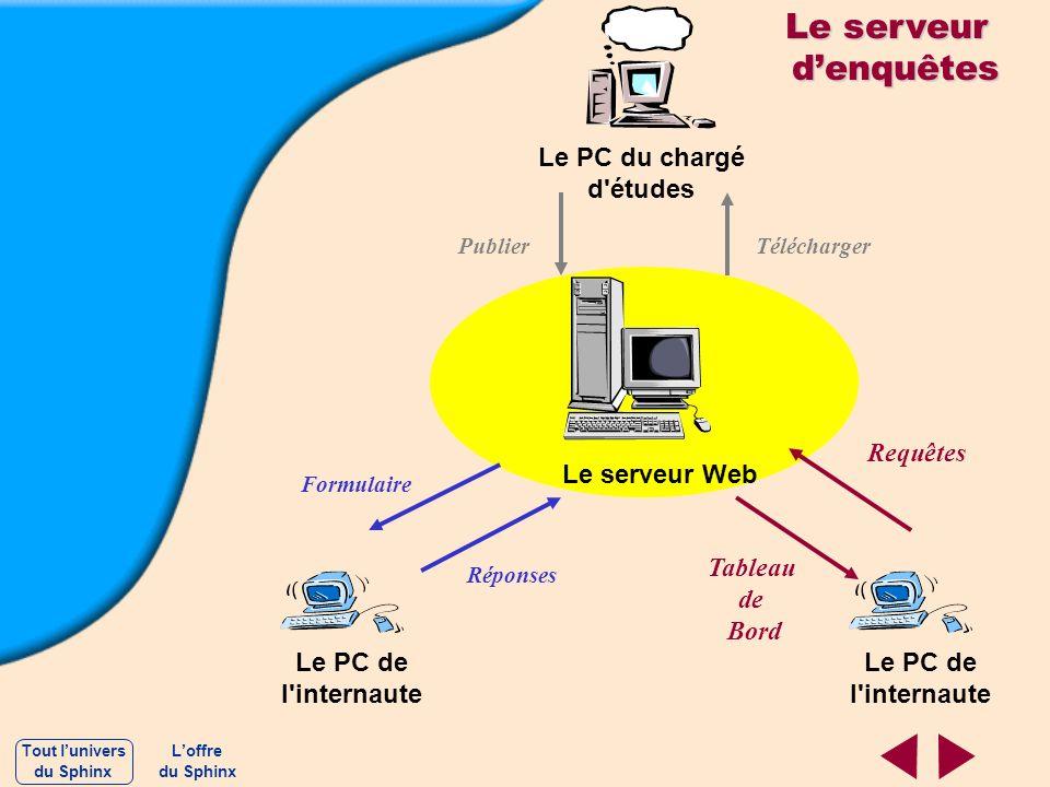 Le serveur d'enquêtes Le PC du chargé d études Requêtes Le serveur Web