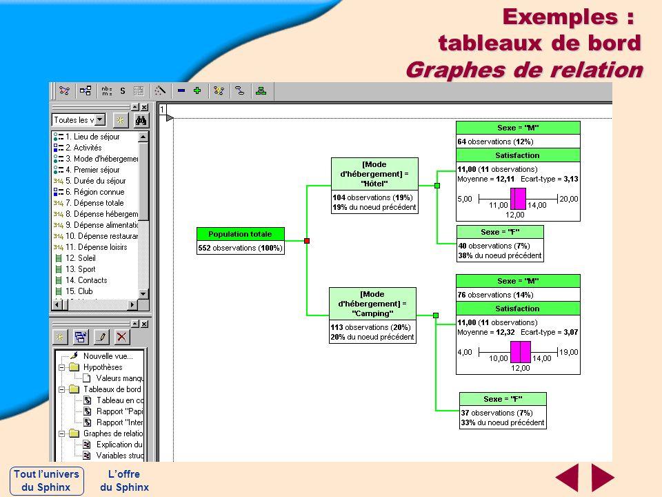 Exemples : tableaux de bord Graphes de relation Tout l'univers L'offre