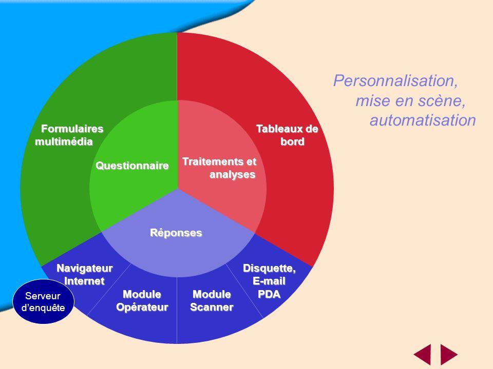 Personnalisation, mise en scène, automatisation Formulaires multimédia