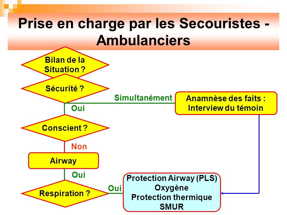 Prise en charge par les Secouristes - Ambulanciers