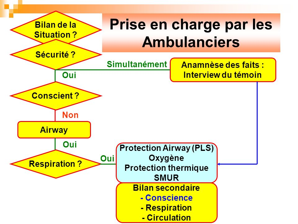 Prise en charge par les Ambulanciers Protection Airway (PLS)