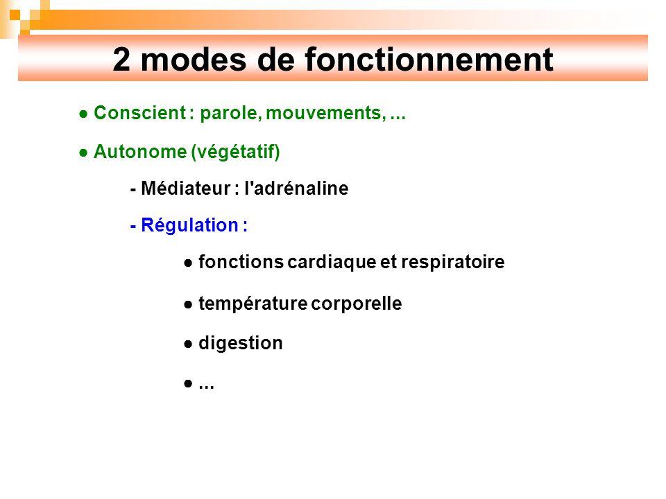 2 modes de fonctionnement
