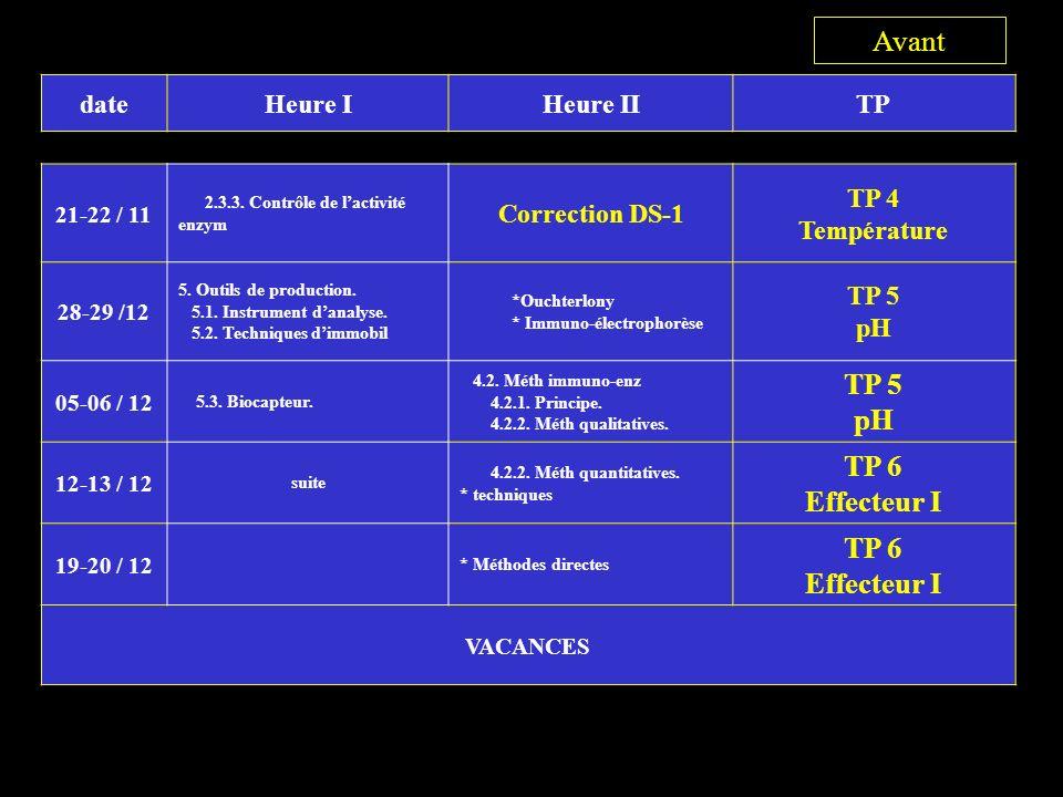 3 Avant TP 6 Effecteur I date Heure I Heure II TP Correction DS-1 TP 4