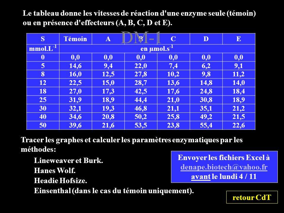 Le tableau donne les vitesses de réaction d une enzyme seule (témoin) ou en présence d effecteurs (A, B, C, D et E).