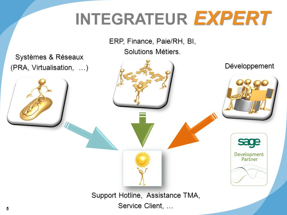 INTEGRATEUR EXPERT ERP, Finance, Paie/RH, BI, Solutions Métiers.