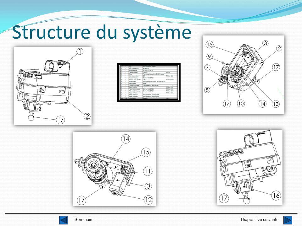 Structure du système Diapositive suivante Sommaire