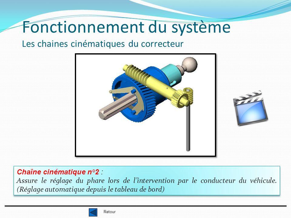 Fonctionnement du système Les chaines cinématiques du correcteur