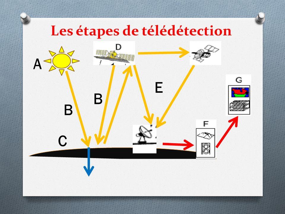 Les étapes de télédétection